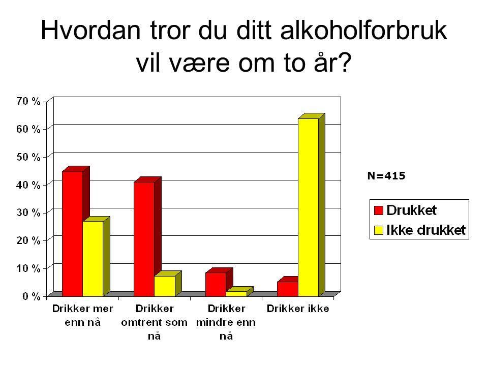 Hvordan tror du ditt alkoholforbruk vil være om to år? N=415