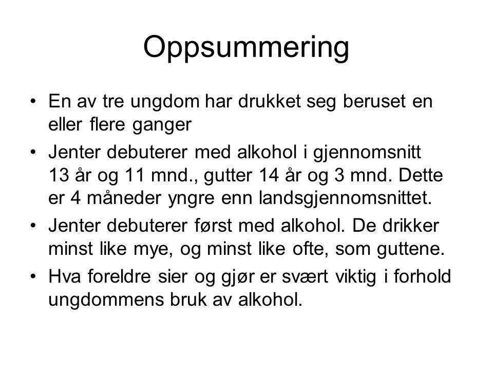 Oppsummering En av tre ungdom har drukket seg beruset en eller flere ganger Jenter debuterer med alkohol i gjennomsnitt 13 år og 11 mnd., gutter 14 år