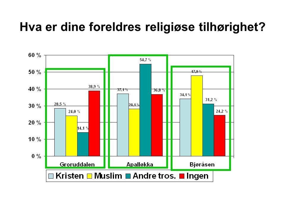 Hva er dine foreldres religiøse tilhørighet?
