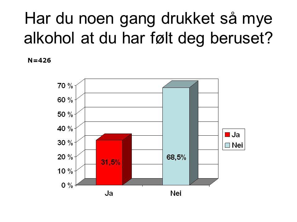 Har du noen gang drukket så mye alkohol at du har følt deg beruset? N=426