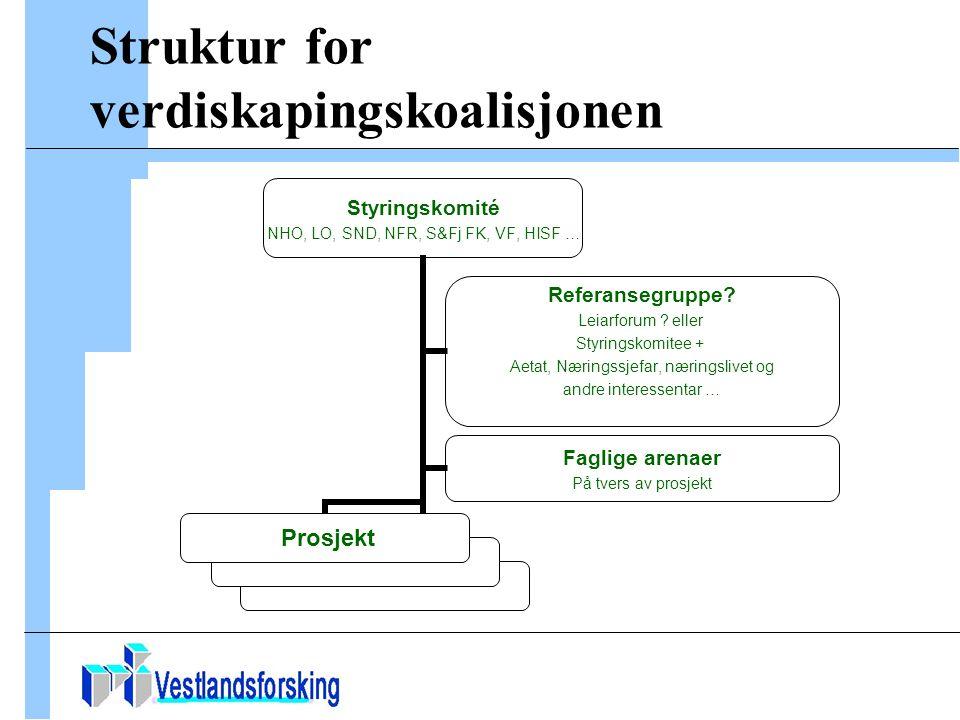 Struktur for verdiskapingskoalisjonen Styringskomité NHO, LO, SND, NFR, S&Fj FK, VF, HISF … Prosjekt Referansegruppe.
