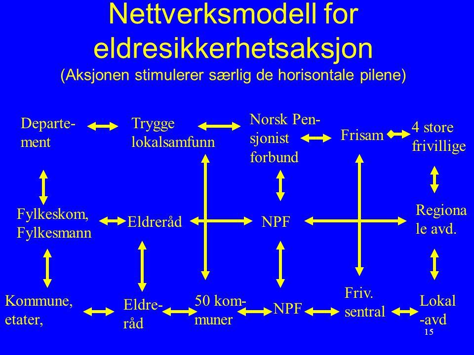 15 Nettverksmodell for eldresikkerhetsaksjon (Aksjonen stimulerer særlig de horisontale pilene) Departe- ment Trygge lokalsamfunn Norsk Pen- sjonist f