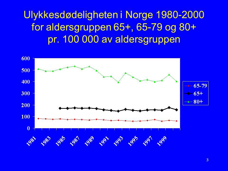 3 Ulykkesdødeligheten i Norge 1980-2000 for aldersgruppen 65+, 65-79 og 80+ pr. 100 000 av aldersgruppen