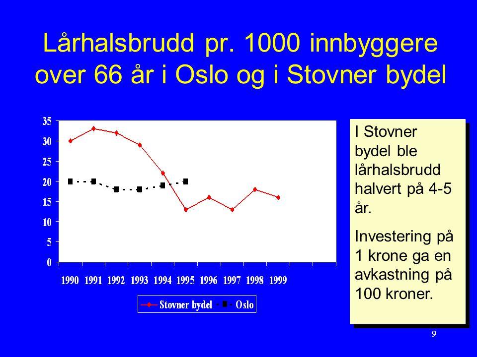 9 Lårhalsbrudd pr. 1000 innbyggere over 66 år i Oslo og i Stovner bydel I Stovner bydel ble lårhalsbrudd halvert på 4-5 år. Investering på 1 krone ga