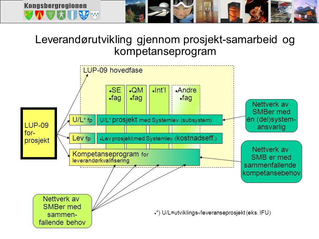 LUP-09 hovedfase Andre fag Int'l QM fag SE fag LUP-09 for- prosjekt U/L* prosjekt med Systemlev. (subsystem) Lev prosjekt med Systemlev. ( kostnadseff