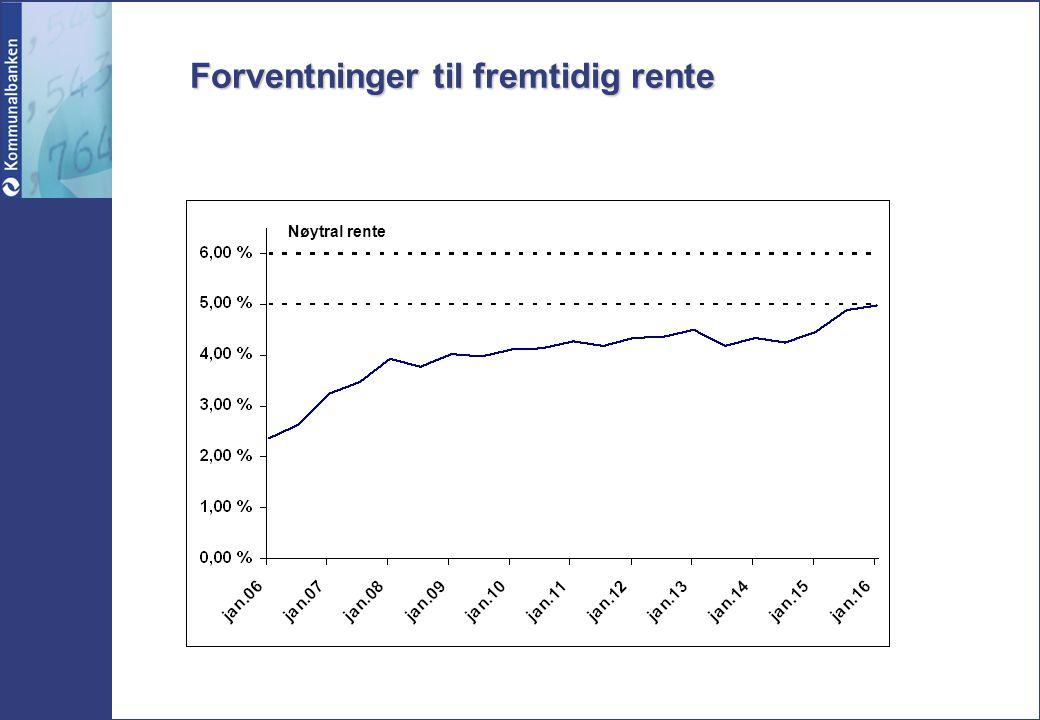 Forventninger til fremtidig rente Nøytral rente