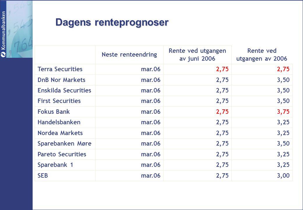 Dagens renteprognoser Neste renteendring Rente ved utgangen av juni 2006 Rente ved utgangen av 2006 Terra Securitiesmar.062,75 DnB Nor Markets mar.06