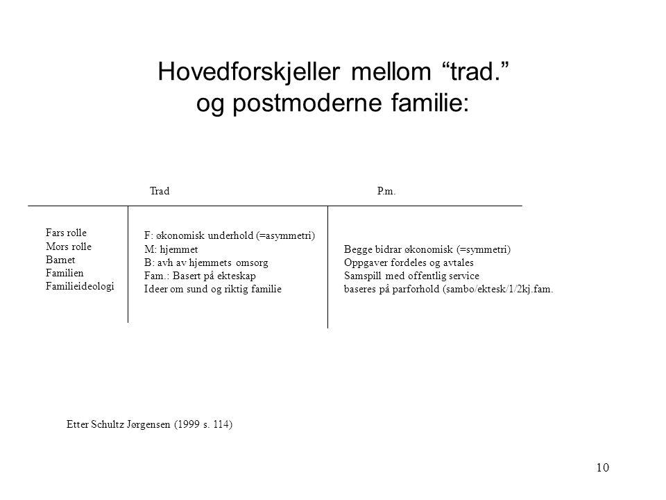9 M F s d M F sd Den komplementære (asymmetriske) familien og den symmetriske familien (fig.) (Schultz Jørgensen, 1999 s. 114)