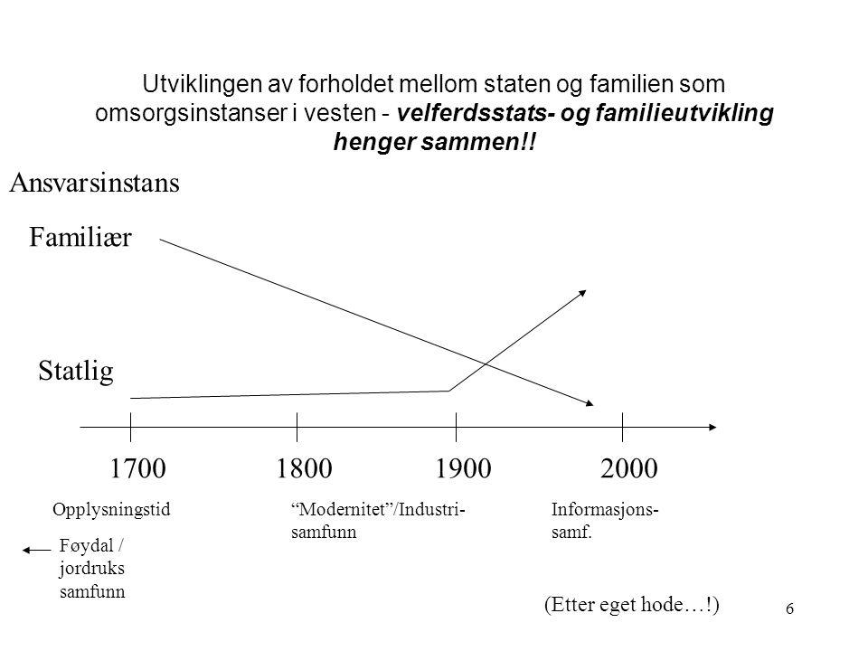 6 Statlig Familiær Ansvarsinstans 1700180019002000 Utviklingen av forholdet mellom staten og familien som omsorgsinstanser i vesten - velferdsstats- og familieutvikling henger sammen!.