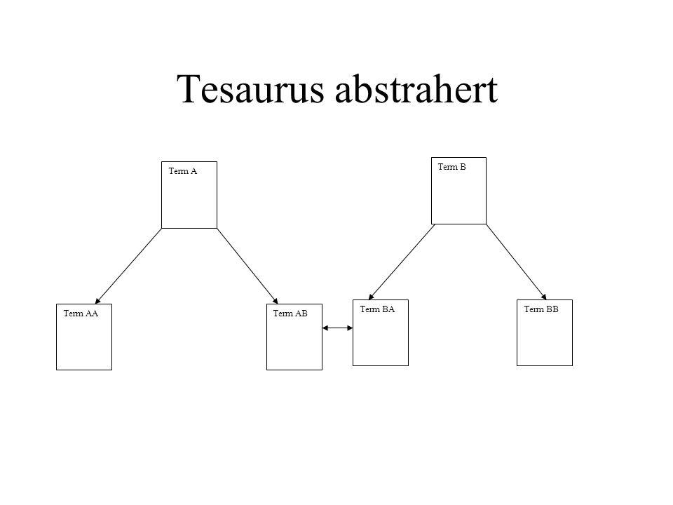 Tesaurus abstrahert Term AA Term A Term AB Term B Term BATerm BB