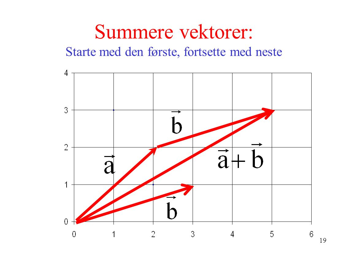 19 Summere vektorer: Starte med den første, fortsette med neste