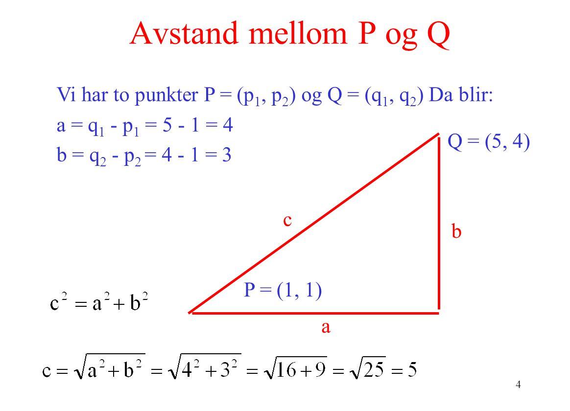 4 Avstand mellom P og Q b c a Q = (5, 4) P = (1, 1) Vi har to punkter P = (p 1, p 2 ) og Q = (q 1, q 2 ) Da blir: a = q 1 - p 1 = 5 - 1 = 4 b = q 2 - p 2 = 4 - 1 = 3