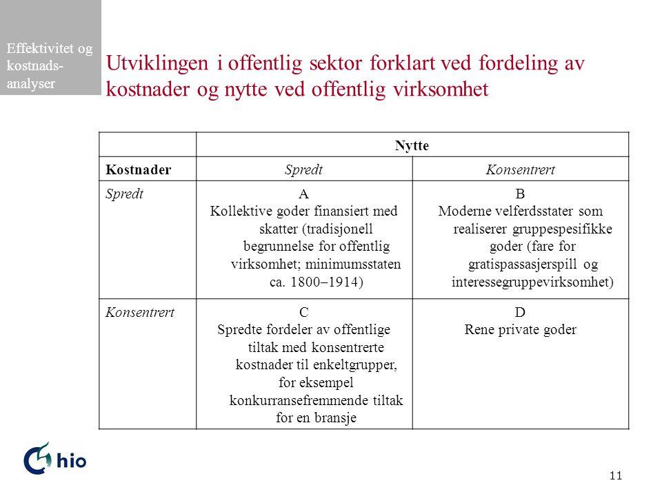Effektivitet og kostnads- analyser 11 Utviklingen i offentlig sektor forklart ved fordeling av kostnader og nytte ved offentlig virksomhet Nytte Kostn