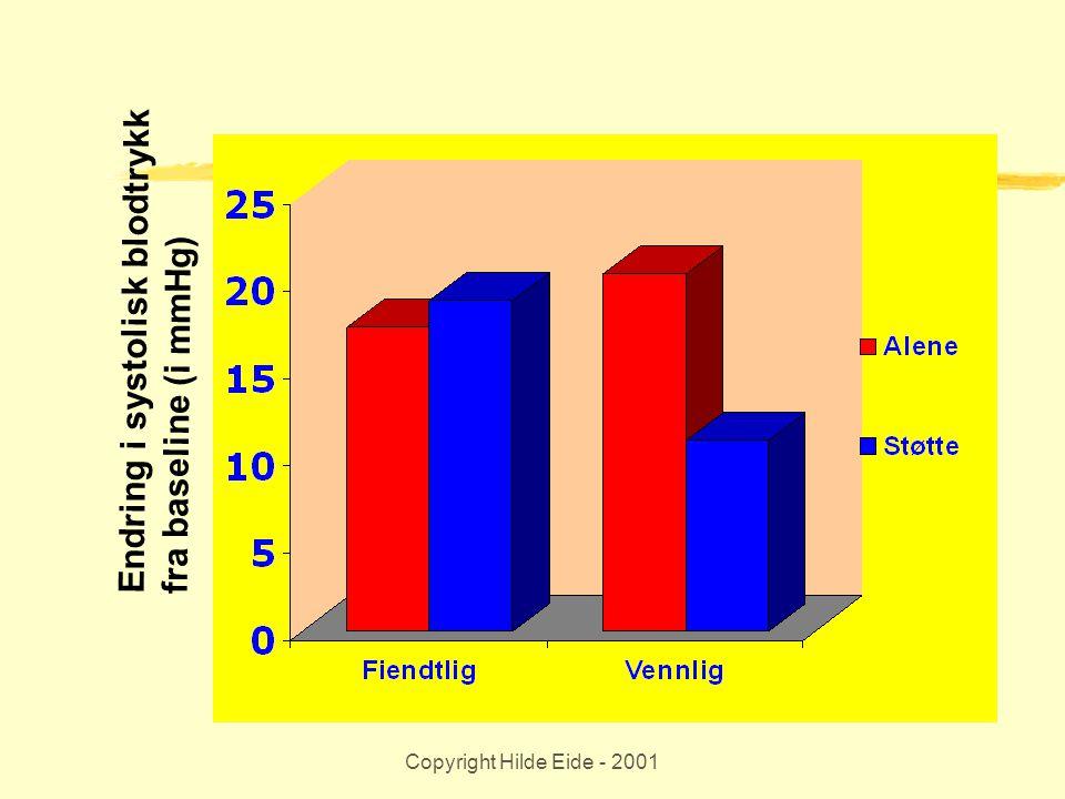 Copyright Hilde Eide - 2001 Endring i systolisk blodtrykk fra baseline (i mmHg)