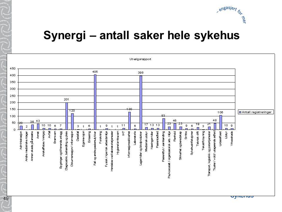 49 Synergi – antall saker hele sykehus