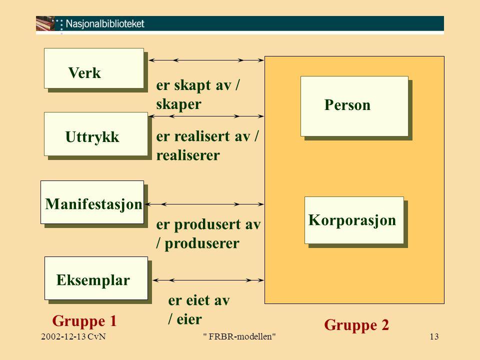 2002-12-13 CvN FRBR-modellen 13 Person Korporasjon Verk Uttrykk Manifestasjon Eksemplar Gruppe 2 er skapt av / skaper er realisert av / realiserer er produsert av / produserer er eiet av / eier Gruppe 1