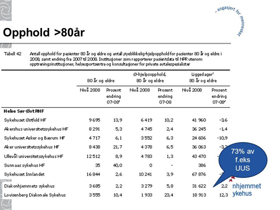 14 Opphold >80år 73% av f.eks UUS
