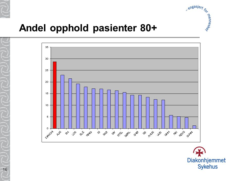 16 Andel opphold pasienter 80+