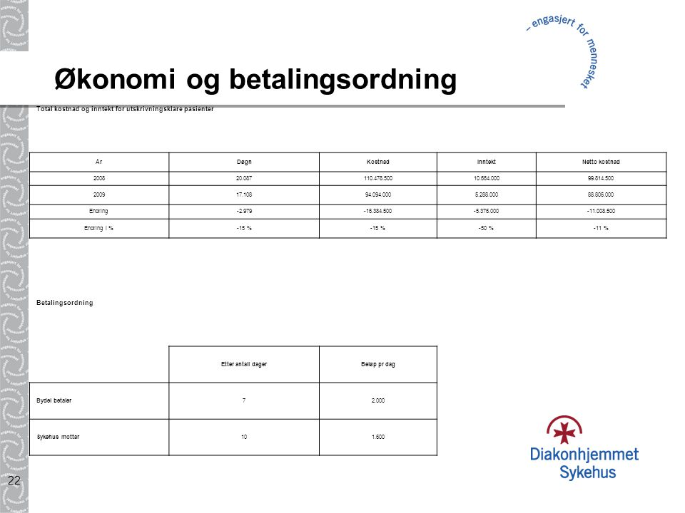 22 Økonomi og betalingsordning Total kostnad og inntekt for utskrivningsklare pasienter ÅrDøgnKostnadInntektNetto kostnad 200820.087110.478.50010.664.