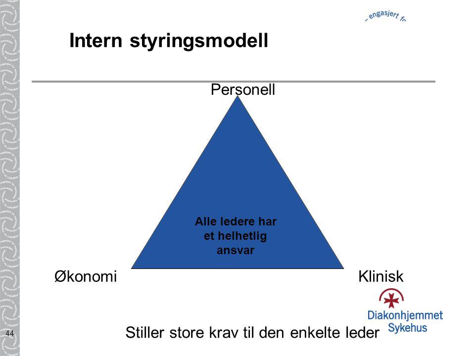 44 Intern styringsmodell Klinisk Personell Økonomi Alle ledere har et helhetlig ansvar Stiller store krav til den enkelte leder
