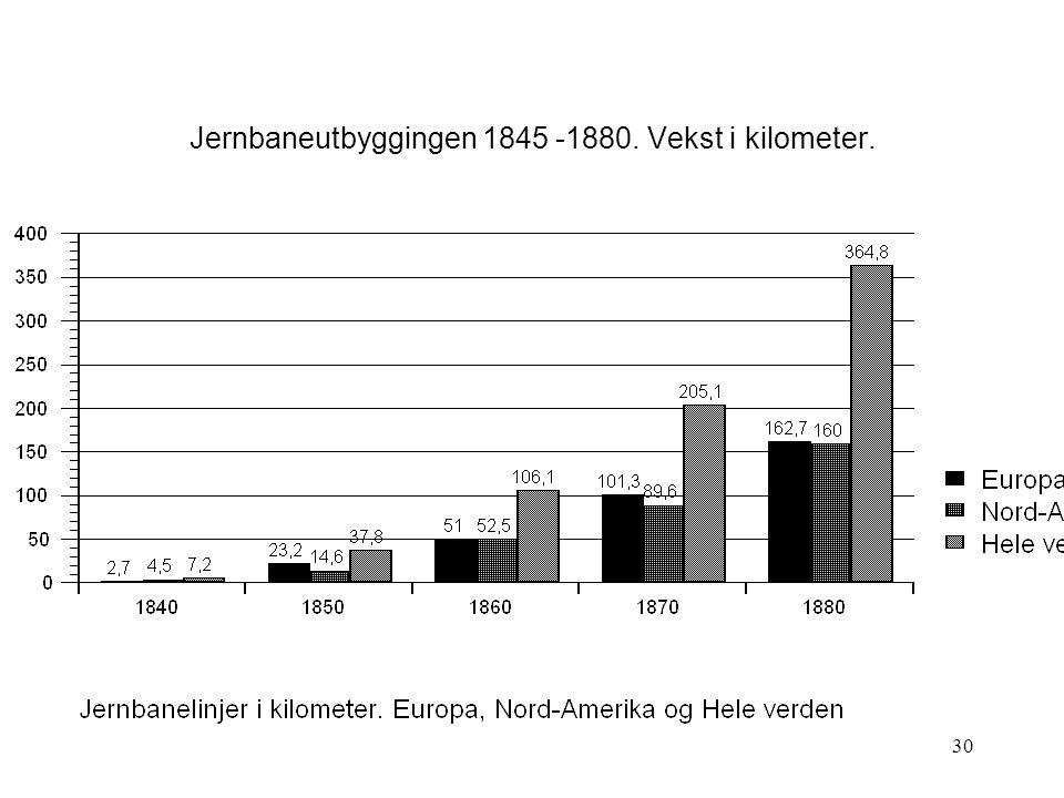 30 Jernbaneutbyggingen 1845 -1880. Vekst i kilometer.