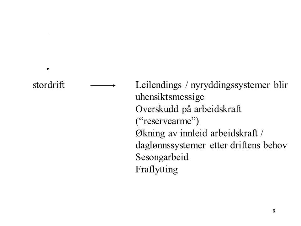 8 Leilendings / nyryddingssystemer blir uhensiktsmessige Overskudd på arbeidskraft ( reservearme ) Økning av innleid arbeidskraft / daglønnssystemer etter driftens behov Sesongarbeid Fraflytting stordrift