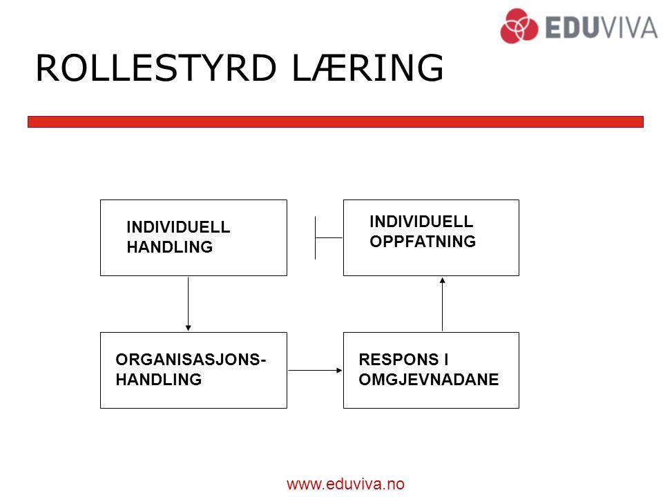 www.eduviva.no ROLLESTYRD LÆRING INDIVIDUELL OPPFATNING INDIVIDUELL HANDLING ORGANISASJONS- HANDLING RESPONS I OMGJEVNADANE