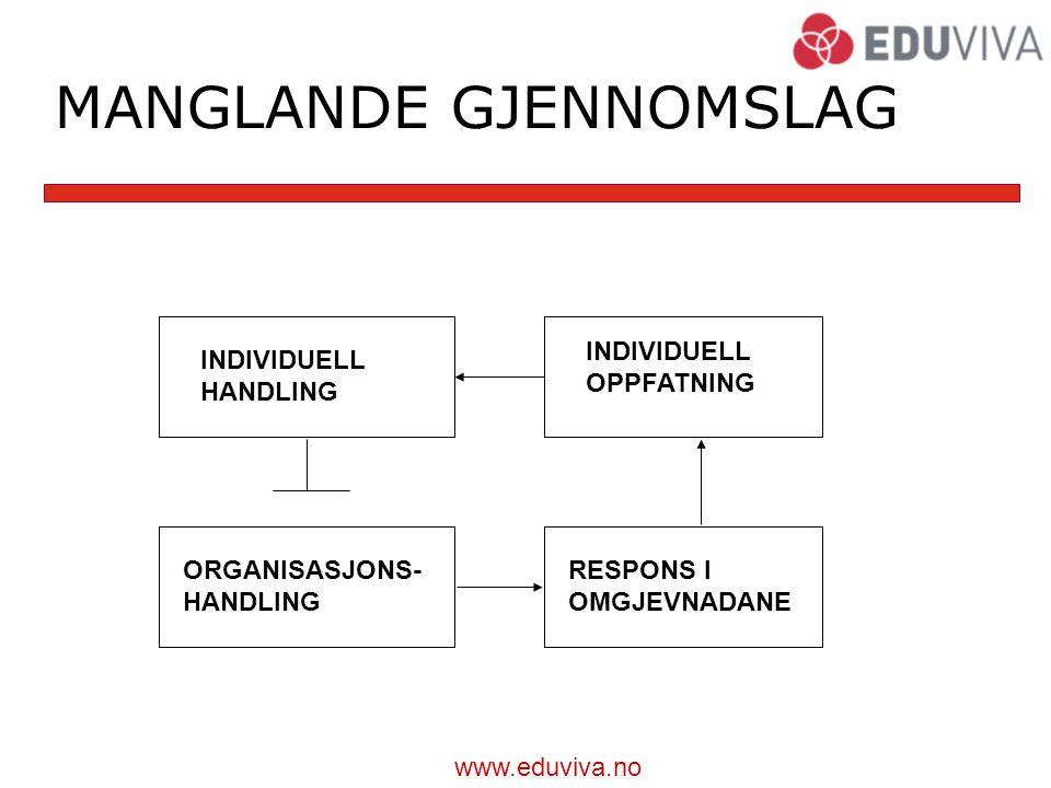 www.eduviva.no MANGLANDE GJENNOMSLAG INDIVIDUELL OPPFATNING INDIVIDUELL HANDLING ORGANISASJONS- HANDLING RESPONS I OMGJEVNADANE