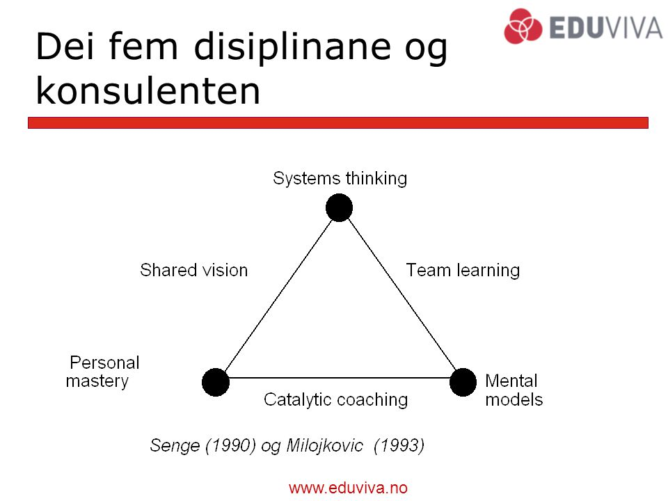 www.eduviva.no Lærande organisasjon organizations where people continually expand their capacity to create results they truly desire, where new and expansive patterns of thinking are nurtured, where collective aspiration is set free, and where people are continually learning how to learn together ( Senge, 1990, s.3).