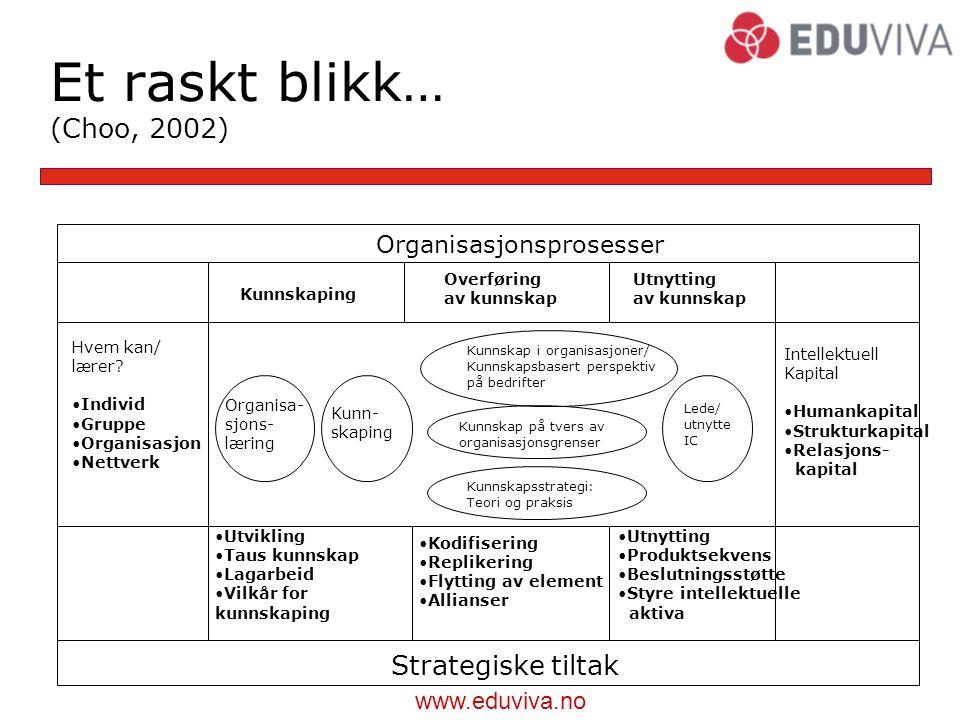 www.eduviva.no Organisasjonsprosesser Kunnskaping Overføring av kunnskap Utnytting av kunnskap Hvem kan/ lærer.