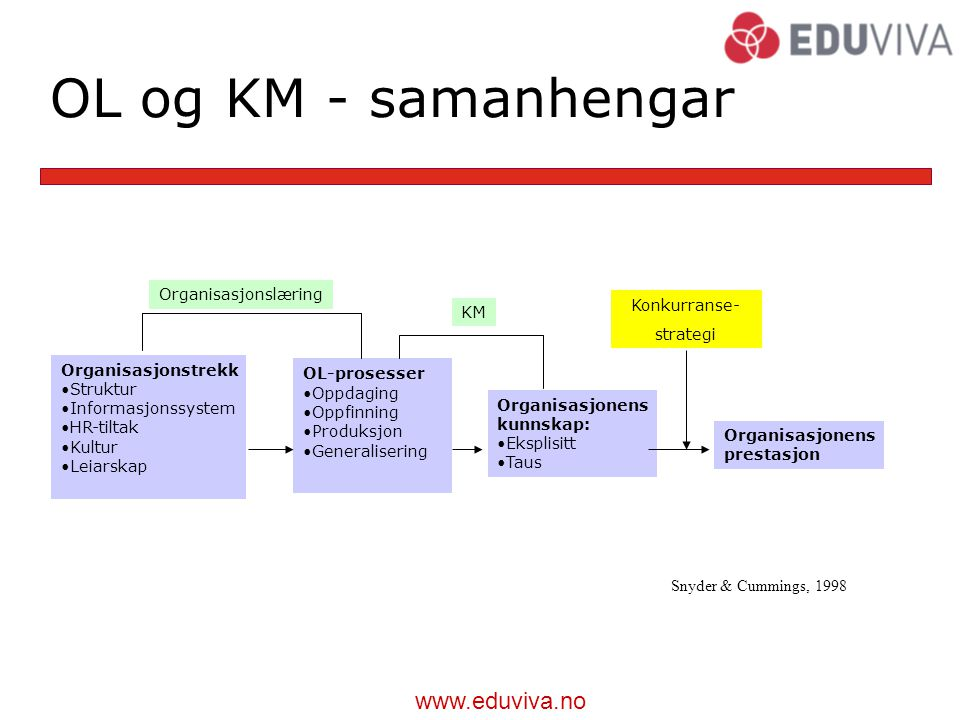 www.eduviva.no KM – eksponentiell vekst T.D. Wilson: The Nonsense of 'Knowledge Management', Information Research, Vol. 8 No. 1, October 2002
