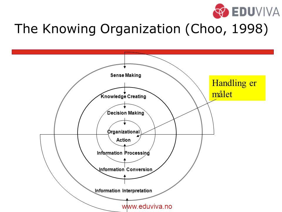 www.eduviva.no The Knowing Organization (Choo, 1998) Sense Making Knowledge Creating Decision Making OrganizationalAction Information Processing Information Conversion Information Interpretation Handling er målet