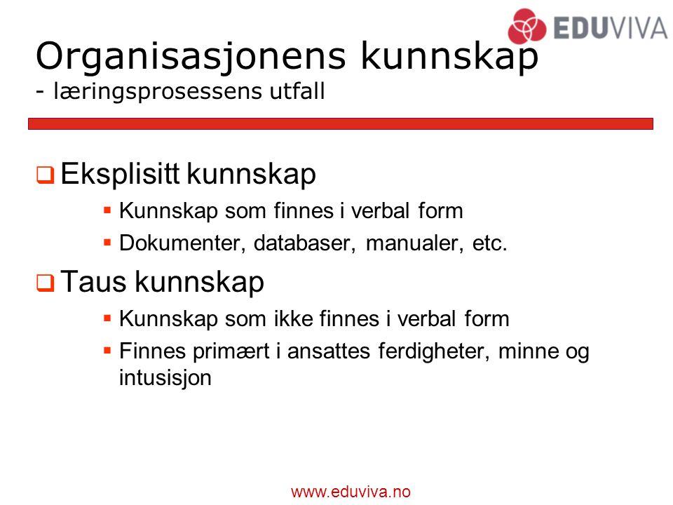 www.eduviva.no Organisasjonens kunnskap - læringsprosessens utfall  Eksplisitt kunnskap  Kunnskap som finnes i verbal form  Dokumenter, databaser, manualer, etc.