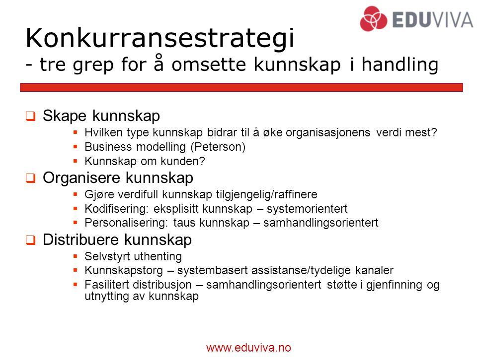 www.eduviva.no Konkurransestrategi - tre grep for å omsette kunnskap i handling  Skape kunnskap  Hvilken type kunnskap bidrar til å øke organisasjonens verdi mest.
