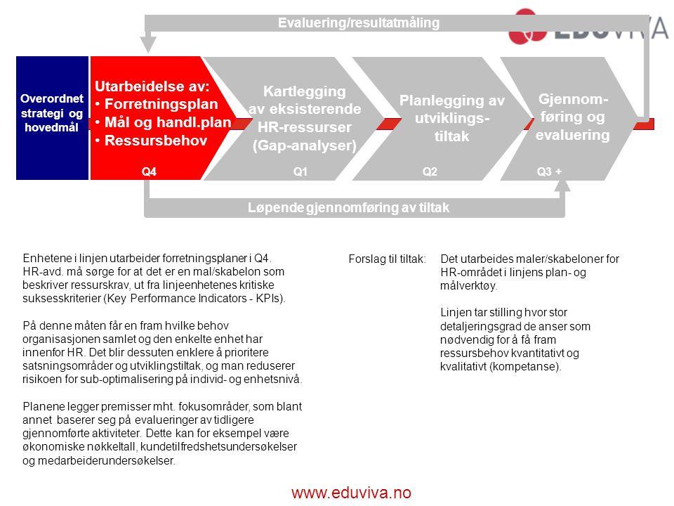 www.eduviva.no Forslag til tiltak:Det utarbeides maler/skabeloner for HR-området i linjens plan- og målverktøy.