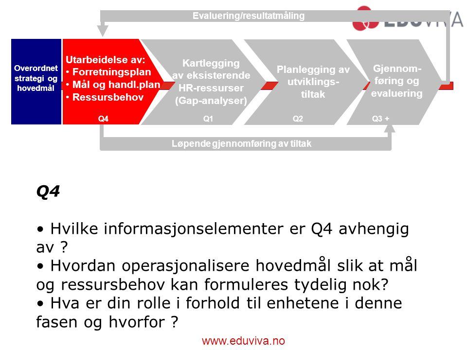 www.eduviva.no Q4Q1Q2Q3 + Overordnet strategi og hovedmål Utarbeidelse av: Forretningsplan Mål og handl.plan Ressursbehov Kartlegging av eksisterende HR-ressurser (Gap-analyser) Planlegging av utviklings- tiltak Gjennom- føring og evaluering Løpende gjennomføring av tiltak Evaluering/resultatmåling Q4 Hvilke informasjonselementer er Q4 avhengig av .