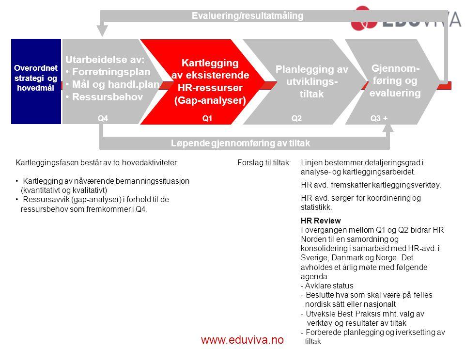 www.eduviva.no Kartleggingsfasen består av to hovedaktiviteter: Kartlegging av nåværende bemanningssituasjon (kvantitativt og kvalitativt) Ressursavvik (gap-analyser) i forhold til de ressursbehov som fremkommer i Q4.