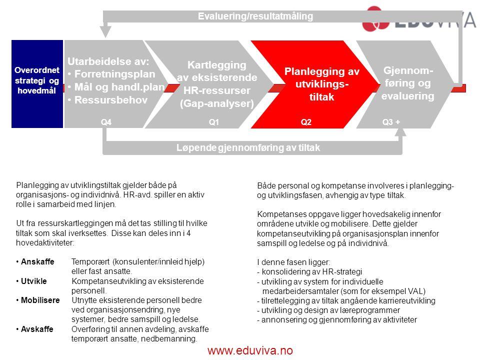 www.eduviva.no Planlegging av utviklingstiltak gjelder både på organisasjons- og individnivå.