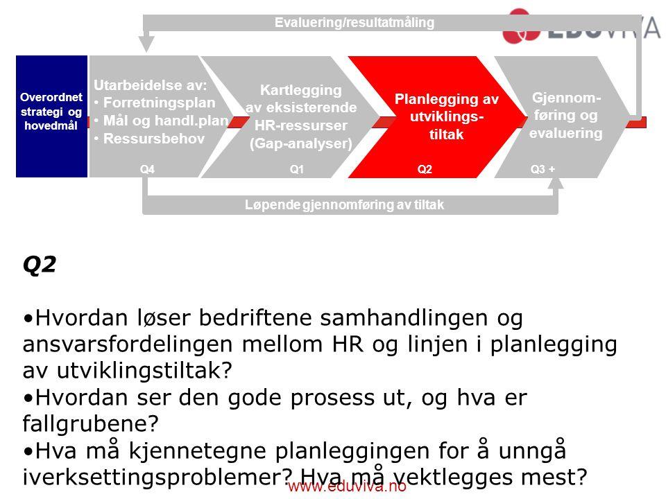www.eduviva.no Q2 Hvordan løser bedriftene samhandlingen og ansvarsfordelingen mellom HR og linjen i planlegging av utviklingstiltak.