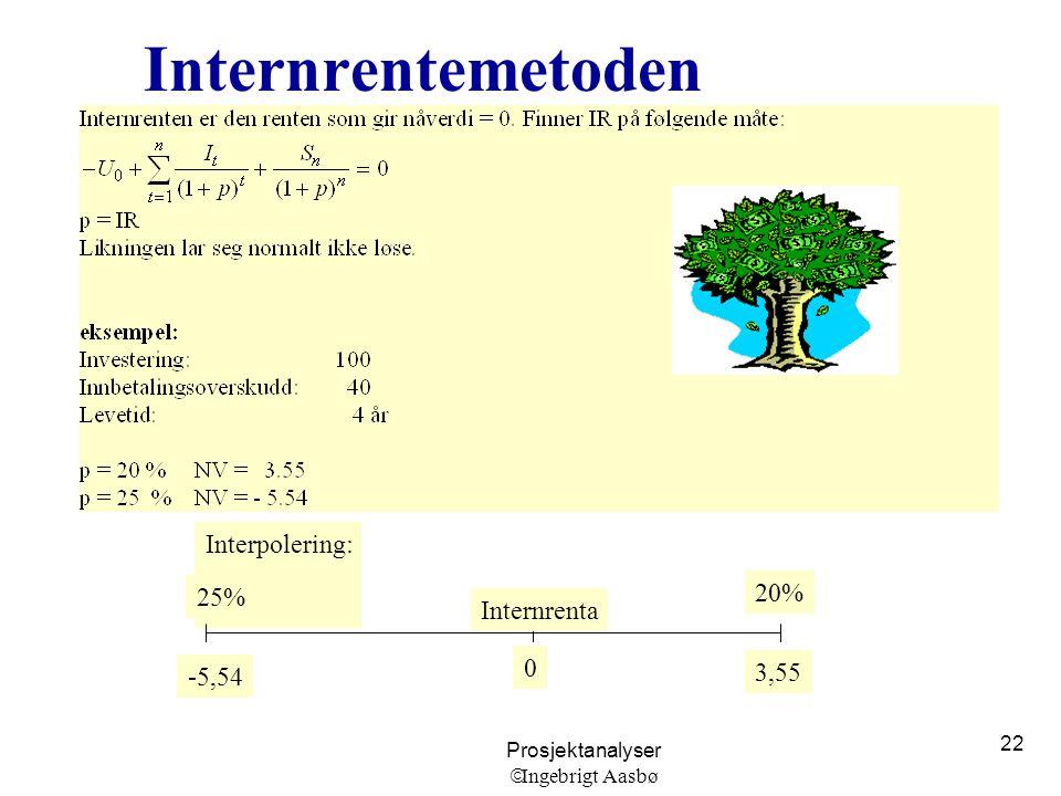 Prosjektanalyser  Ingebrigt Aasbø 22 Internrentemetoden Interpolering: 25% 20% -5,54 3,55 0 Internrenta