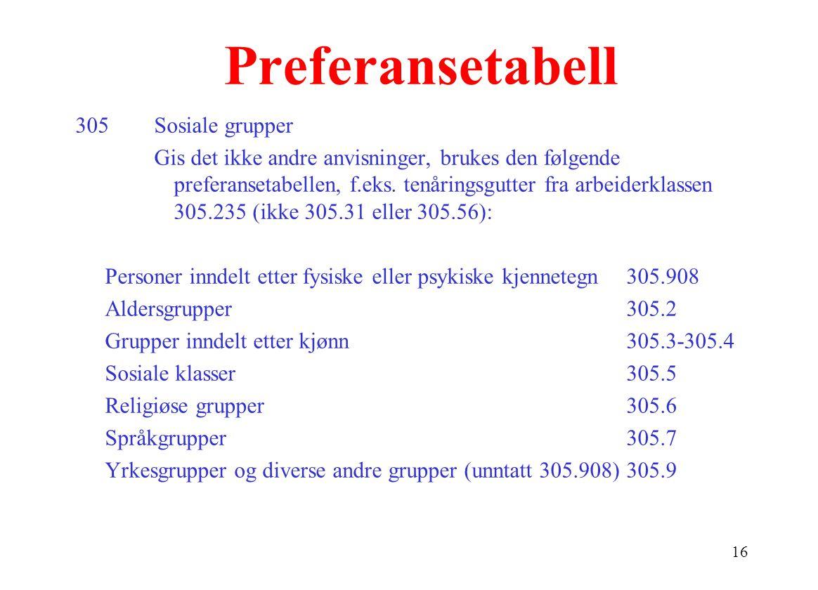 16 Preferansetabell 305Sosiale grupper Gis det ikke andre anvisninger, brukes den følgende preferansetabellen, f.eks.