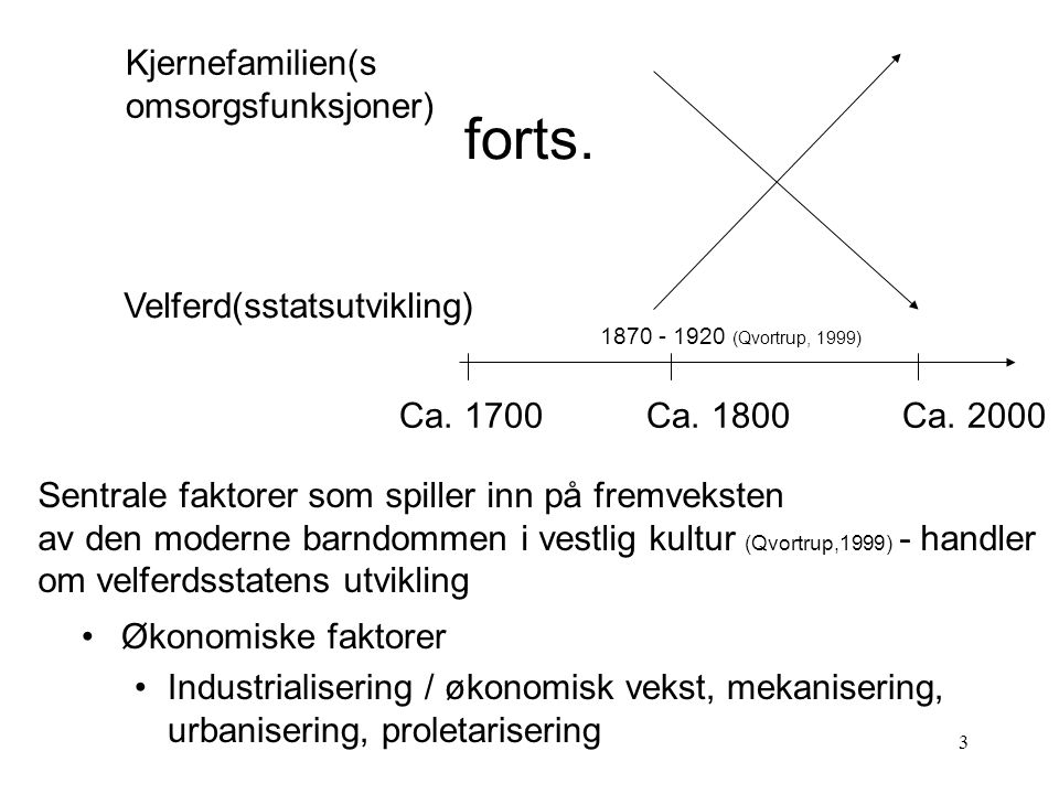 3 Velferd(sstatsutvikling) Kjernefamilien(s omsorgsfunksjoner) Ca. 1800Ca. 2000Ca. 1700 1870 - 1920 (Qvortrup, 1999) Økonomiske faktorer Industrialise