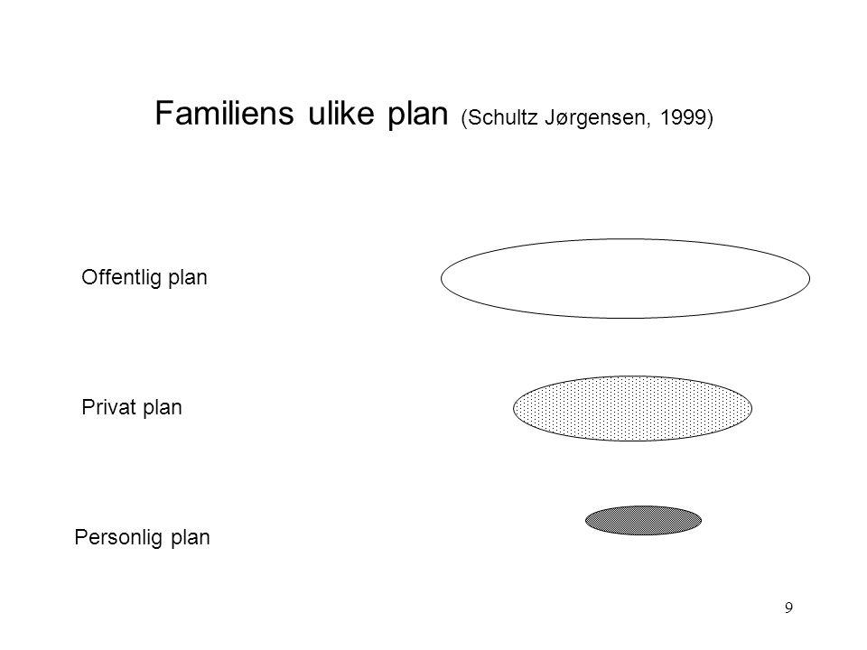 9 Familiens ulike plan (Schultz Jørgensen, 1999) Offentlig plan Privat plan Personlig plan