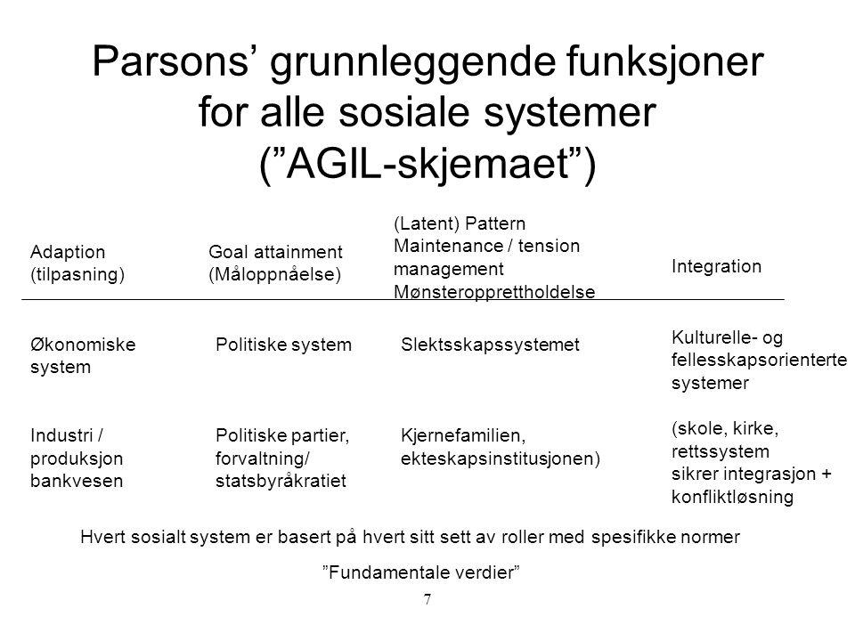 8 Pattern variables (mønstervariablene) (Parsons + Shils) Egenskap (Ascription) (Fokus på hvem vedkommende er) Diffushet (Allsidighet) Fokus: bredt spekter av relasjoner Particularisme Personlig orientering Affektivitet Følelsesorientering Kollectiv orientering Andreorientert handlingsmønster Ytelse (Achievement) Fokus: Hva den andre gjør Spesifisitet Fokus: Bestemte trekk ved den andre Universalisme Allmenn orientering Affektnøytralitet Følelsesnøytral orientering - for eksempel profesjonell orientering Selvorientering Egoorientert handlingsmønster Det ekspressive Det instrumentelle Ulike måter aktører kan forholde seg til andre på - en av sidene må velges i situasjonen aktøren befinner seg i