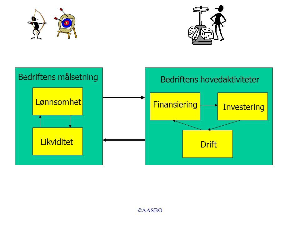 ©AASBØ Bedriftens målsetning Lønnsomhet Likviditet Bedriftens hovedaktiviteter Finansiering Investering Drift