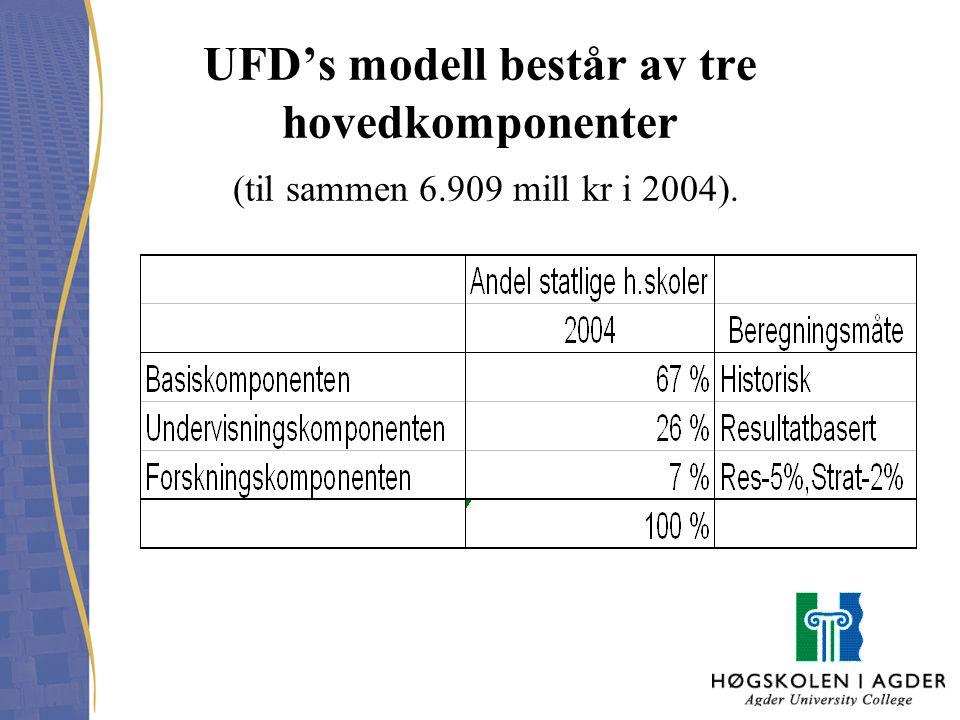UFD's modell består av tre hovedkomponenter (til sammen 6.909 mill kr i 2004).