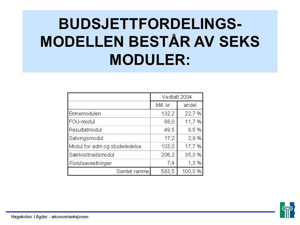 BUDSJETTFORDELINGS- MODELLEN BESTÅR AV SEKS MODULER: Høgskolen i Agder - økonomiseksjonen