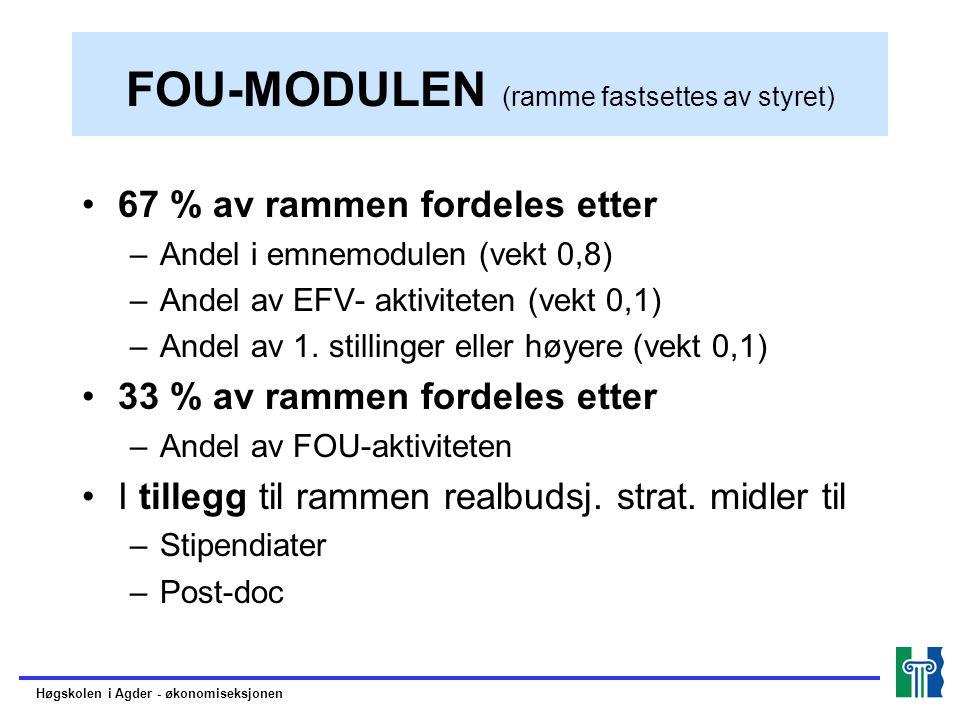 FOU-MODULEN (ramme fastsettes av styret) 67 % av rammen fordeles etter –Andel i emnemodulen (vekt 0,8) –Andel av EFV- aktiviteten (vekt 0,1) –Andel av