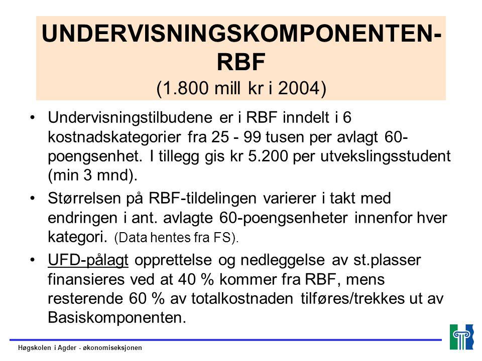 FORSKNINGSKOMPONENTEN (475,9 mill kr i 2004) Forskningskomponenten består av 2 elementer: –Resultatbasert omfordeling (RBO) –Strategiske forskningsmidler Høgskolen i Agder - økonomiseksjonen