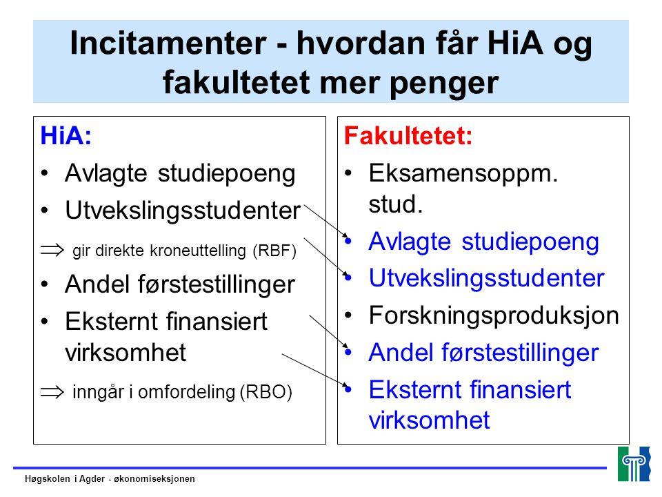 Incitamenter - hvordan får HiA og fakultetet mer penger HiA: Avlagte studiepoeng Utvekslingsstudenter  gir direkte kroneuttelling (RBF) Andel førstes